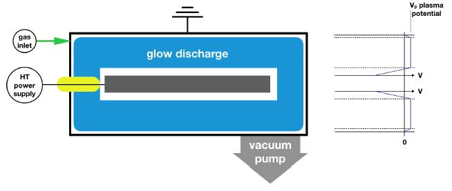 Diagram showing flow discharge